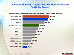 The Sun Sentinel put together a research project of South Florida's audience to understand the top media websites visited by local residents.